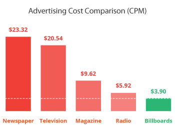 atomic-billboards-billboard-advertising-cost-versus-tv-cable-radio-magazine